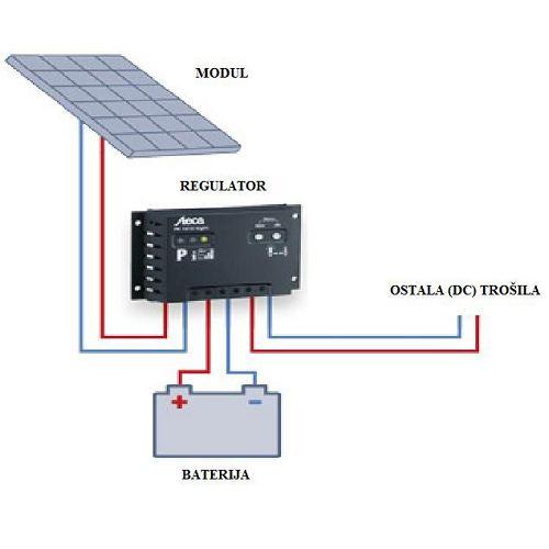 Gotovi solarni monokristalni kit 100Wp